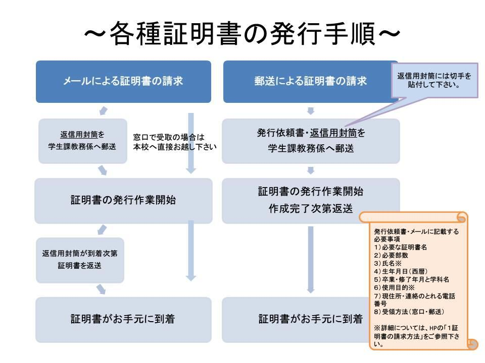 各種証明書の発行手順1.jpg